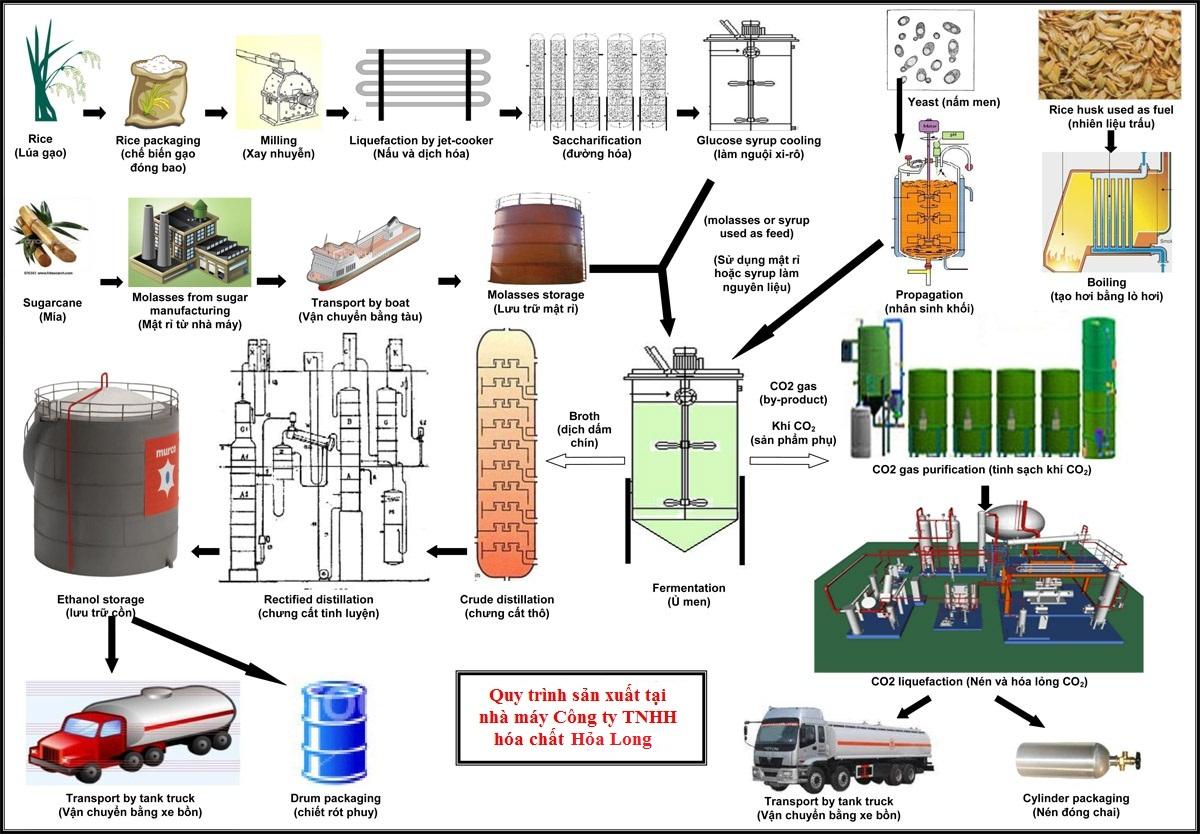 Cồn nước Quận 5 | Cồn IPA | Cồn công nghiệp | Cồn nước quán ăn | Cồn Ethanol Cồn Thực phẩm | Cồn Mỹ phẩm | Cồn Y tế